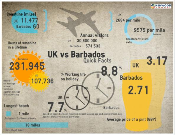 infographic of Barbados holiday facts